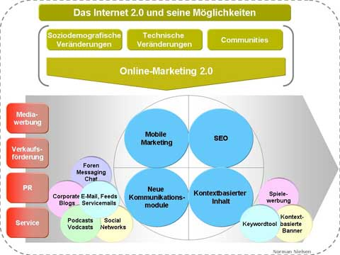 Online-Marketing 2.0